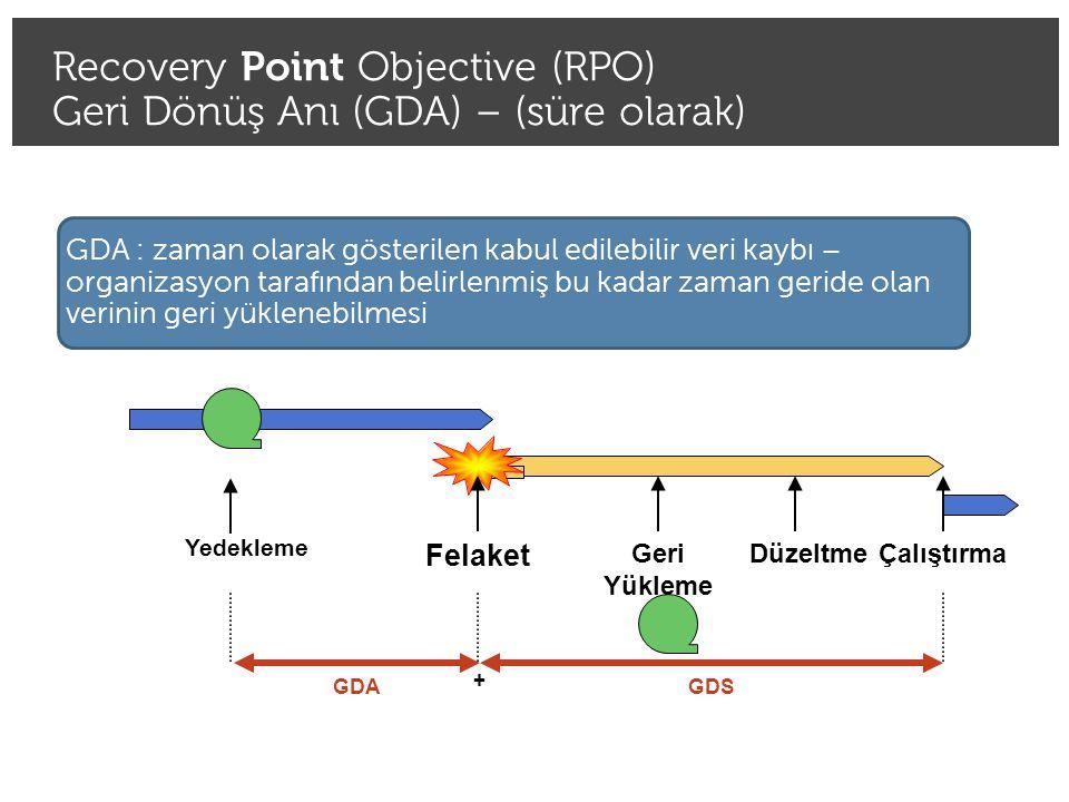 Recovery Point Objective (RPO) Geri Dönüş Anı (GDA) – (süre olarak)