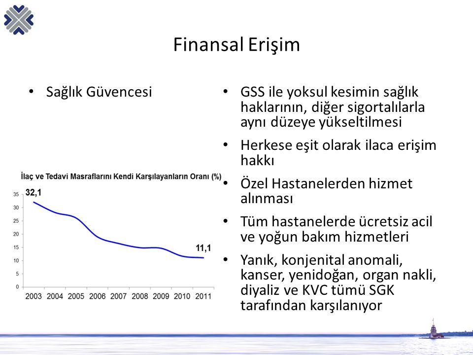 Finansal Erişim Sağlık Güvencesi