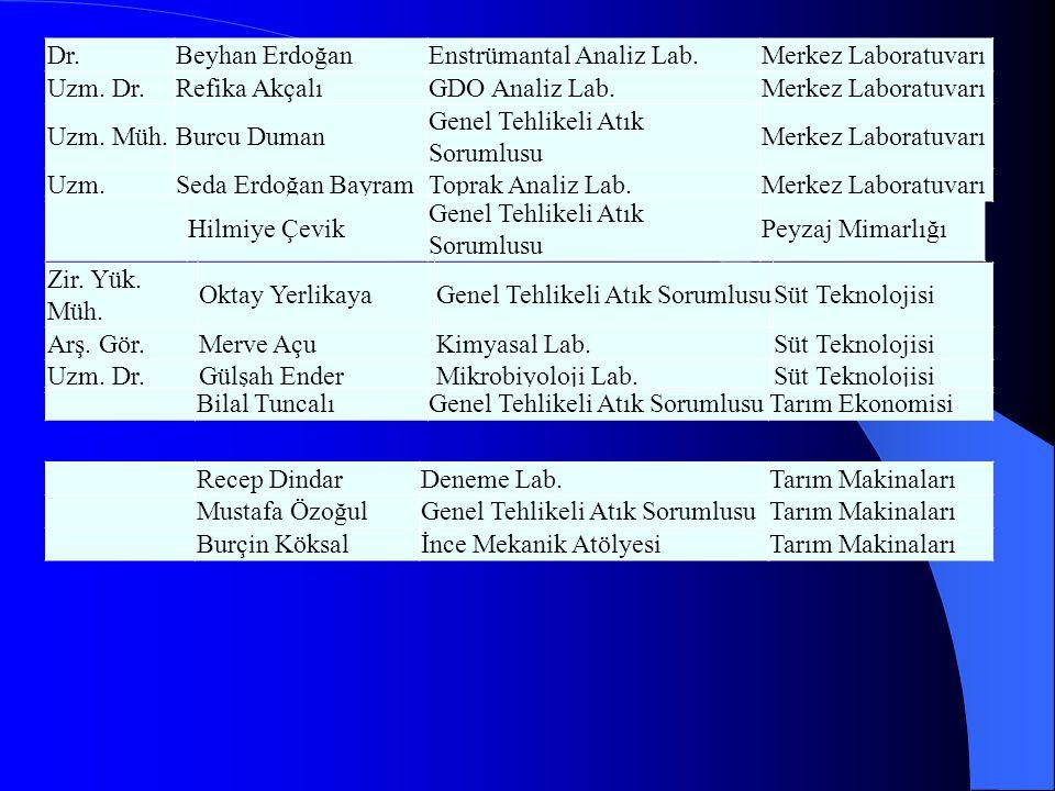 Dr. Beyhan Erdoğan. Enstrümantal Analiz Lab. Merkez Laboratuvarı. Uzm. Dr. Refika Akçalı. GDO Analiz Lab.