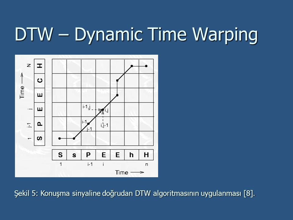 DTW – Dynamic Time Warping