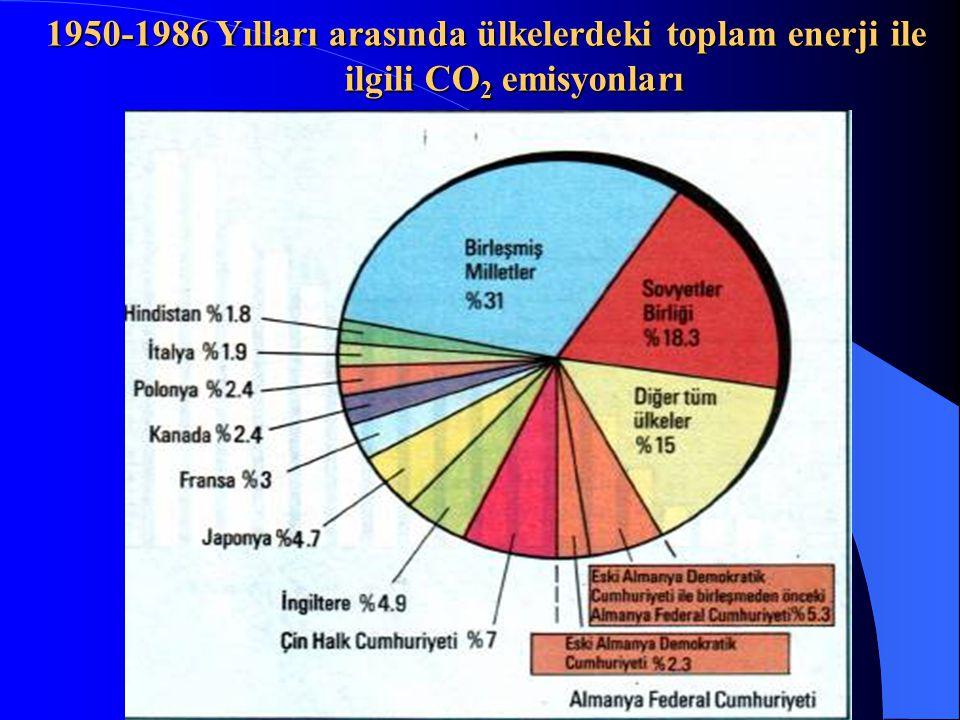 1950-1986 Yılları arasında ülkelerdeki toplam enerji ile ilgili CO2 emisyonları