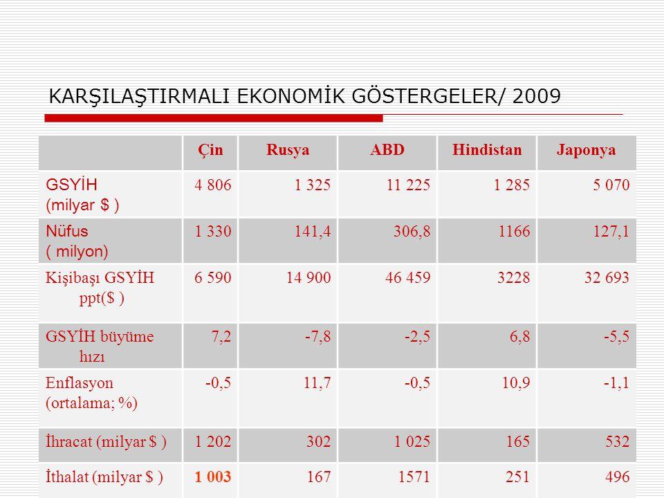 KARŞILAŞTIRMALI EKONOMİK GÖSTERGELER/ 2009