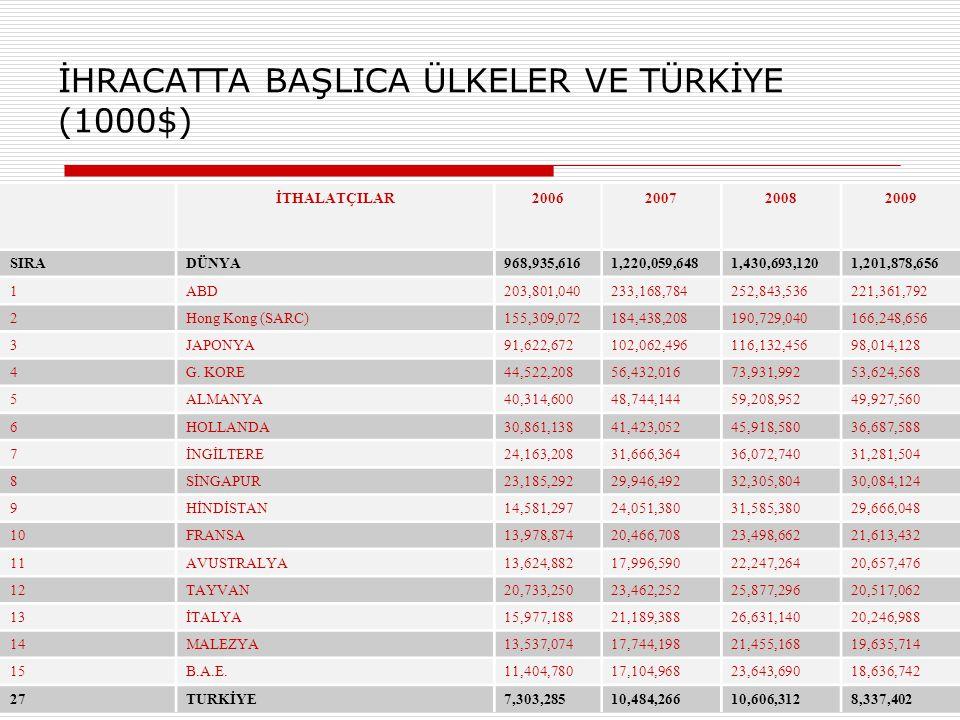 İHRACATTA BAŞLICA ÜLKELER VE TÜRKİYE (1000$)
