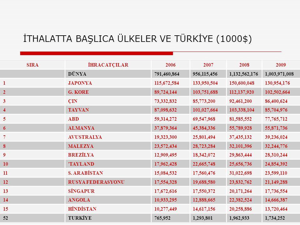 İTHALATTA BAŞLICA ÜLKELER VE TÜRKİYE (1000$)