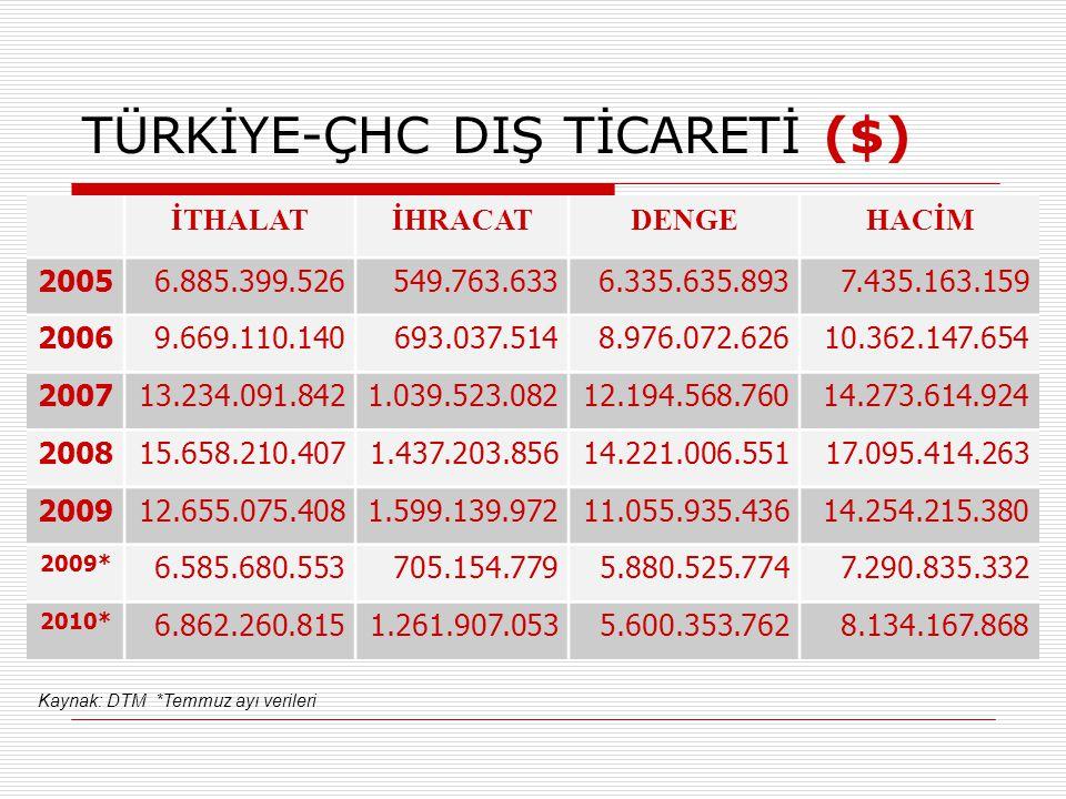 TÜRKİYE-ÇHC DIŞ TİCARETİ ($)