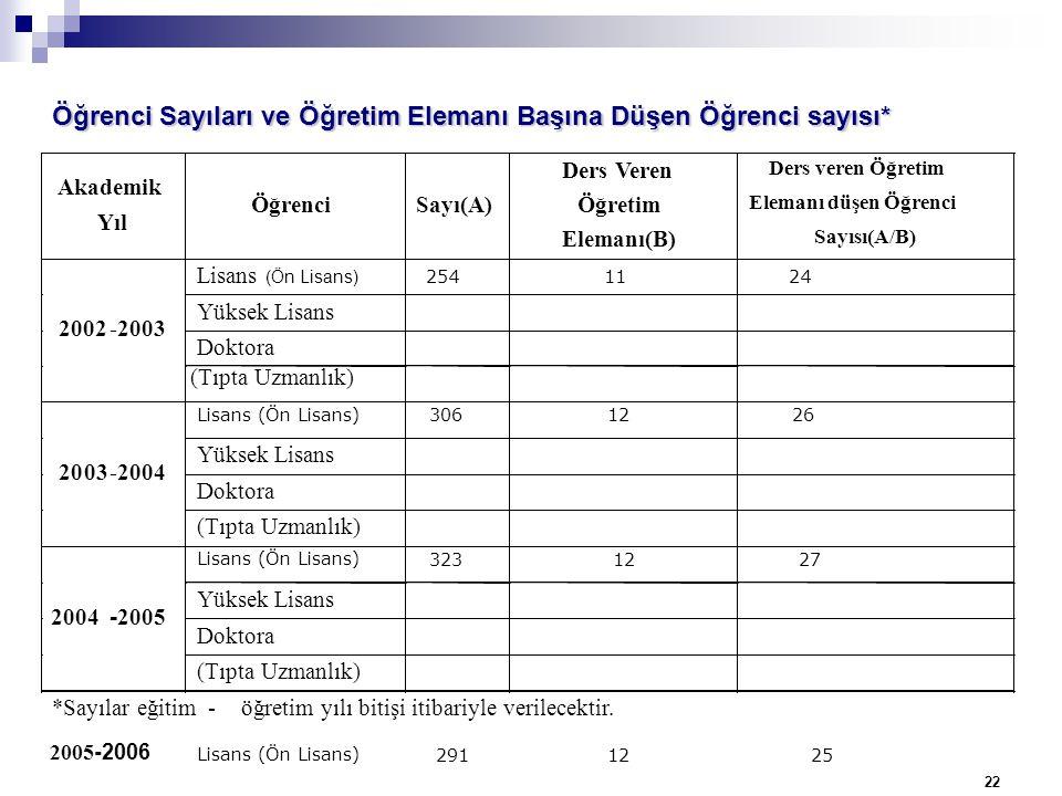 Öğrenci Sayıları ve Öğretim Elemanı Başına Düşen Öğrenci sayısı*