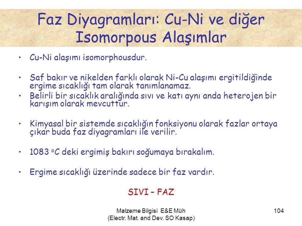 Faz Diyagramları: Cu-Ni ve diğer Isomorpous Alaşımlar