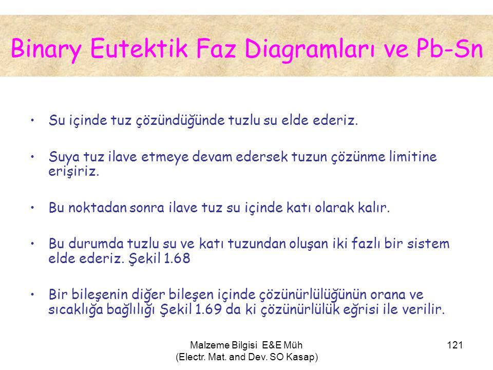 Binary Eutektik Faz Diagramları ve Pb-Sn