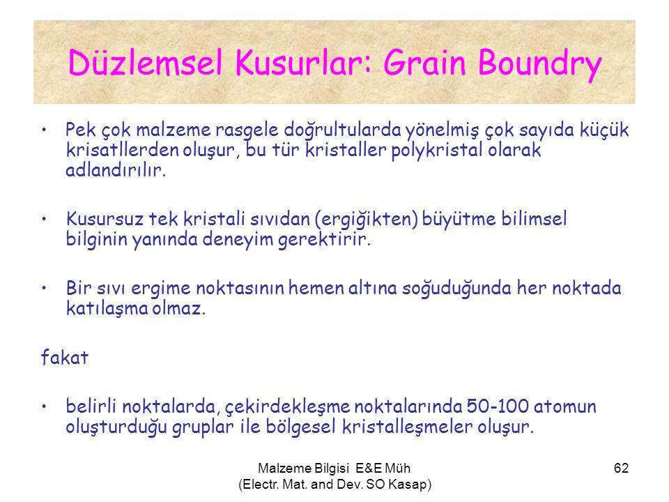 Düzlemsel Kusurlar: Grain Boundry