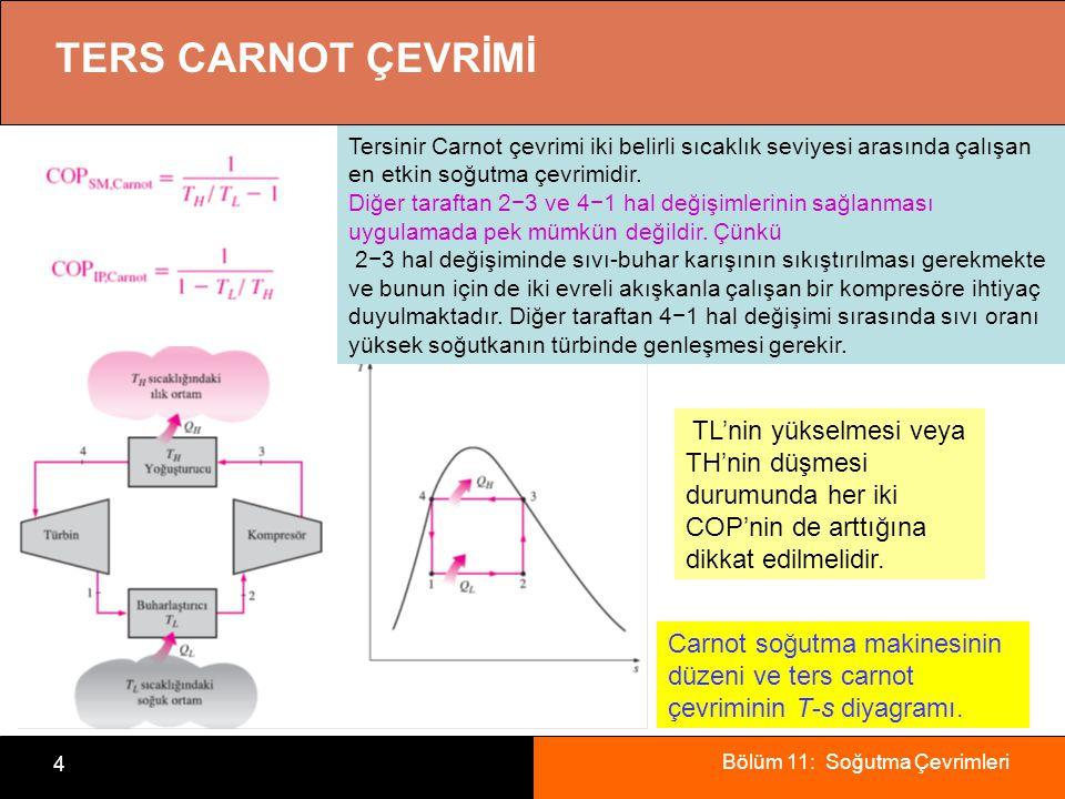 TERS CARNOT ÇEVRİMİ Tersinir Carnot çevrimi iki belirli sıcaklık seviyesi arasında çalışan en etkin soğutma çevrimidir.
