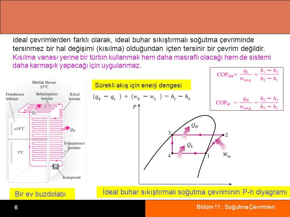 İdeal buhar sıkıştırmalı soğutma çevriminin P-h diyagramı