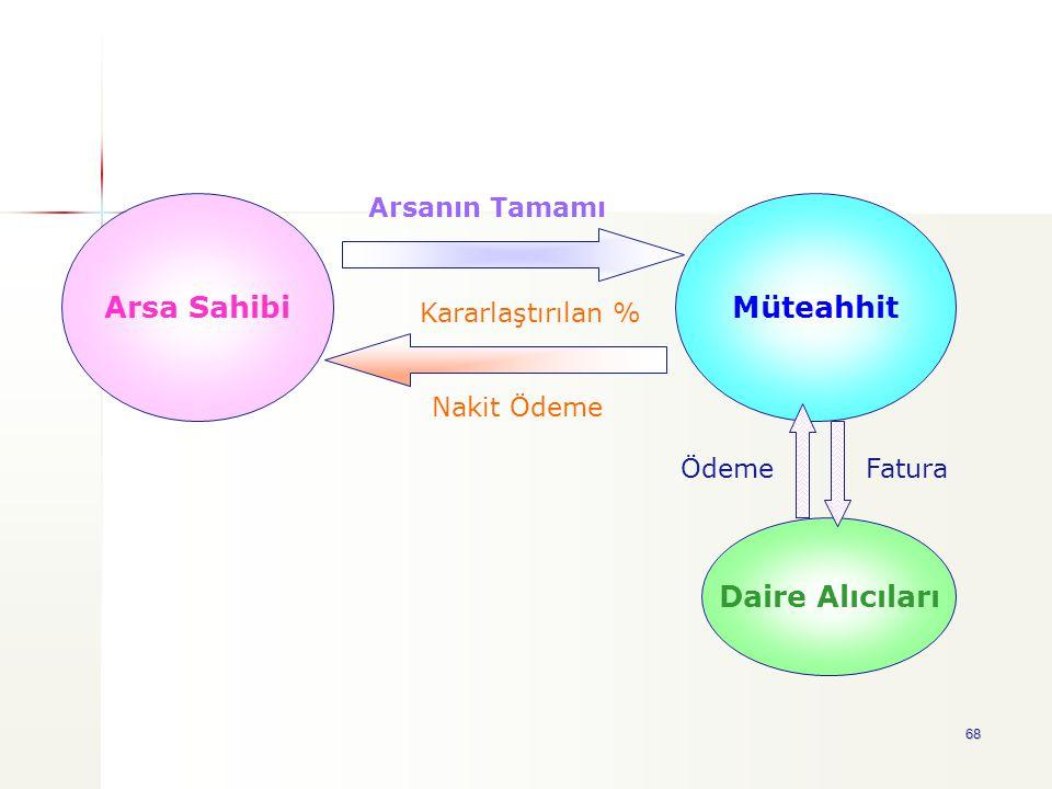 Arsa Sahibi Müteahhit Daire Alıcıları