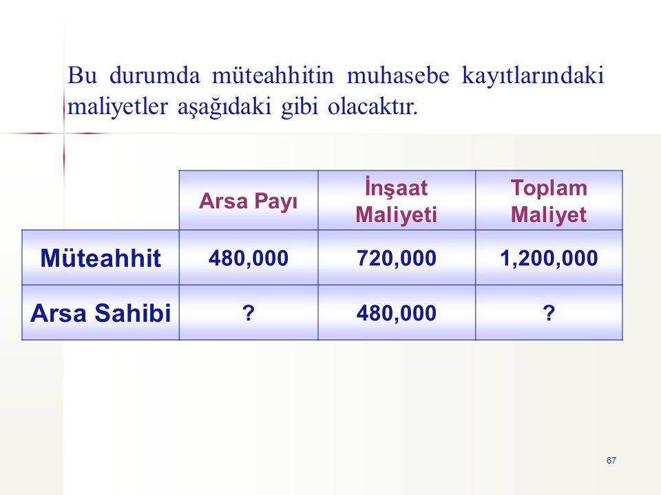 Bu durumda müteahhitin muhasebe kayıtlarındaki maliyetler aşağıdaki gibi olacaktır.
