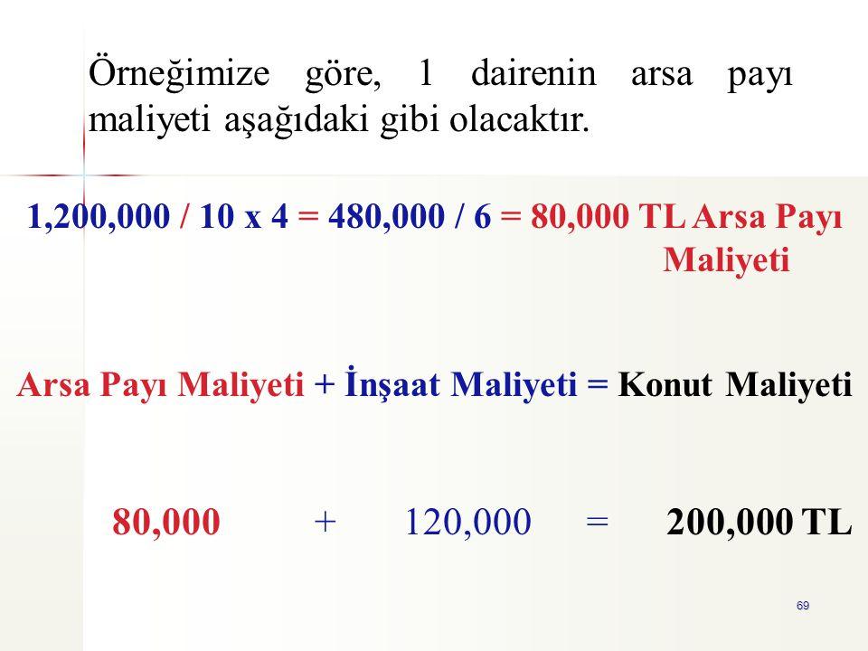 Arsa Payı Maliyeti + İnşaat Maliyeti = Konut Maliyeti