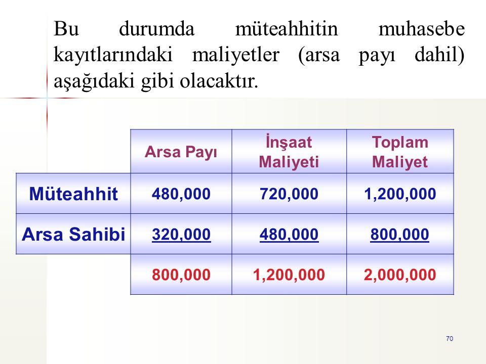 Bu durumda müteahhitin muhasebe kayıtlarındaki maliyetler (arsa payı dahil) aşağıdaki gibi olacaktır.