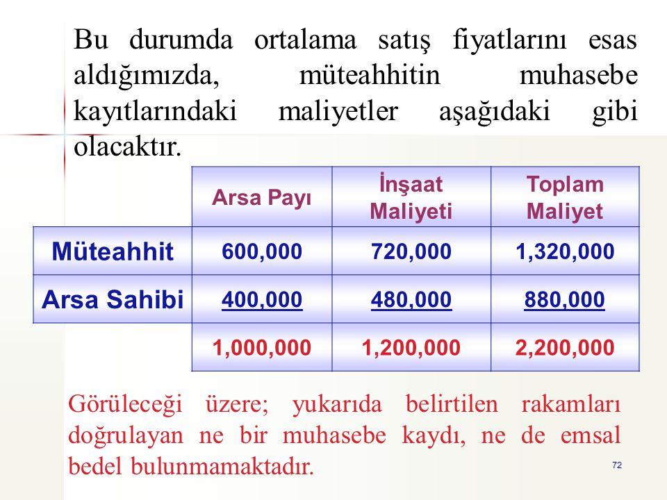 Bu durumda ortalama satış fiyatlarını esas aldığımızda, müteahhitin muhasebe kayıtlarındaki maliyetler aşağıdaki gibi olacaktır.