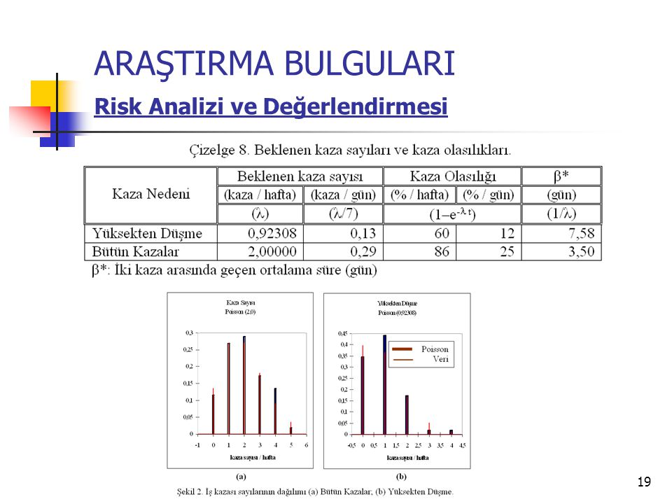 ARAŞTIRMA BULGULARI Risk Analizi ve Değerlendirmesi
