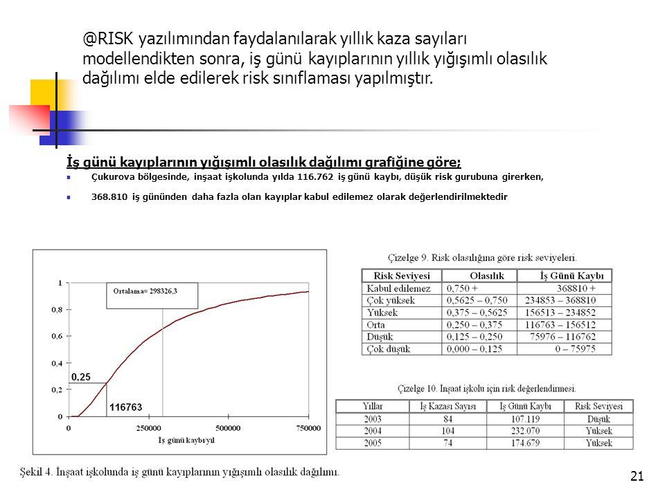 @RISK yazılımından faydalanılarak yıllık kaza sayıları modellendikten sonra, iş günü kayıplarının yıllık yığışımlı olasılık dağılımı elde edilerek risk sınıflaması yapılmıştır.