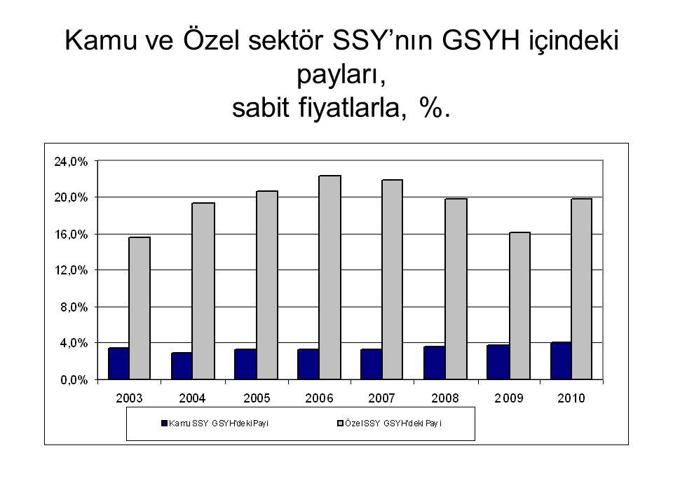 Kamu ve Özel sektör SSY'nın GSYH içindeki payları, sabit fiyatlarla, %.