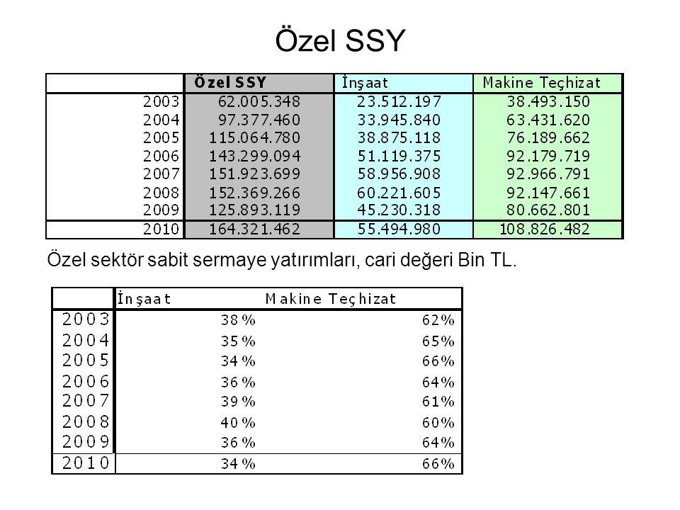 Özel SSY Özel sektör sabit sermaye yatırımları, cari değeri Bin TL.