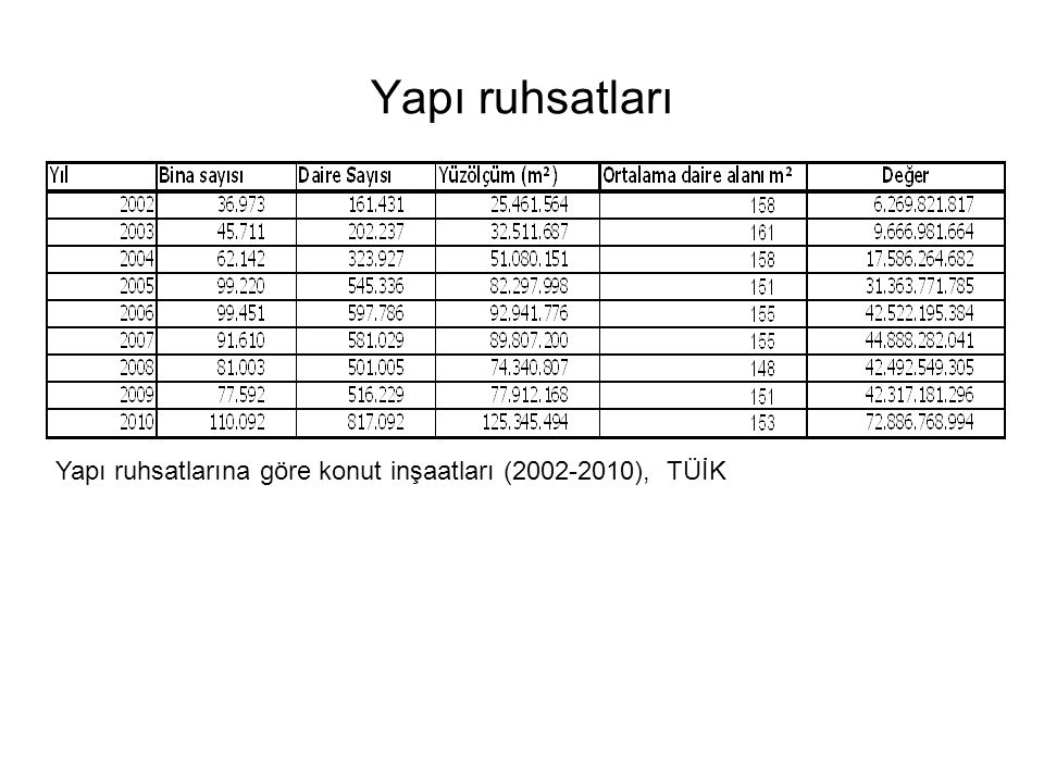 Yapı ruhsatları Yapı ruhsatlarına göre konut inşaatları (2002-2010), TÜİK