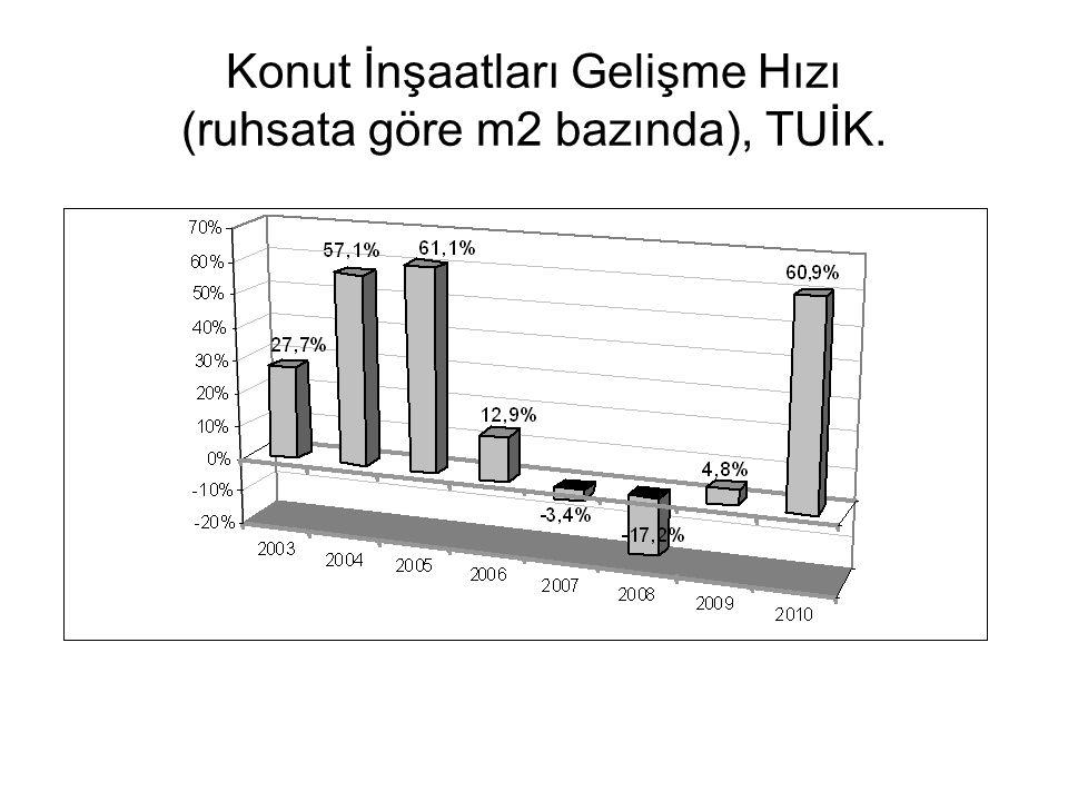Konut İnşaatları Gelişme Hızı (ruhsata göre m2 bazında), TUİK.