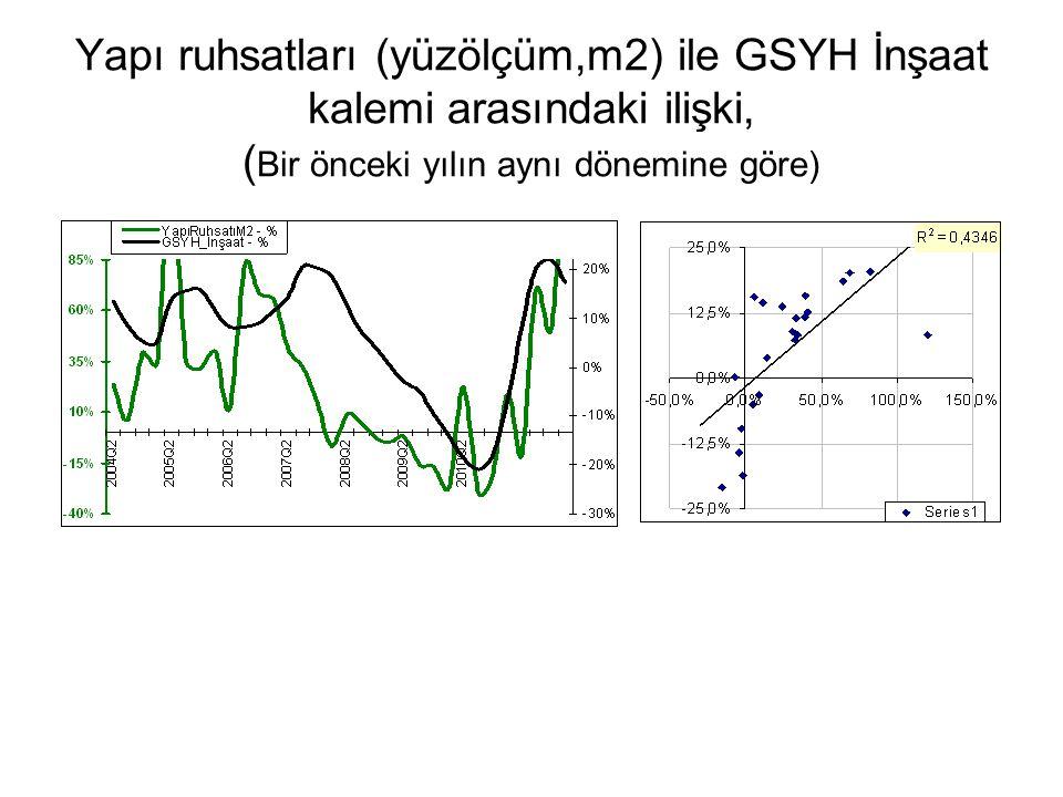 Yapı ruhsatları (yüzölçüm,m2) ile GSYH İnşaat kalemi arasındaki ilişki, (Bir önceki yılın aynı dönemine göre)