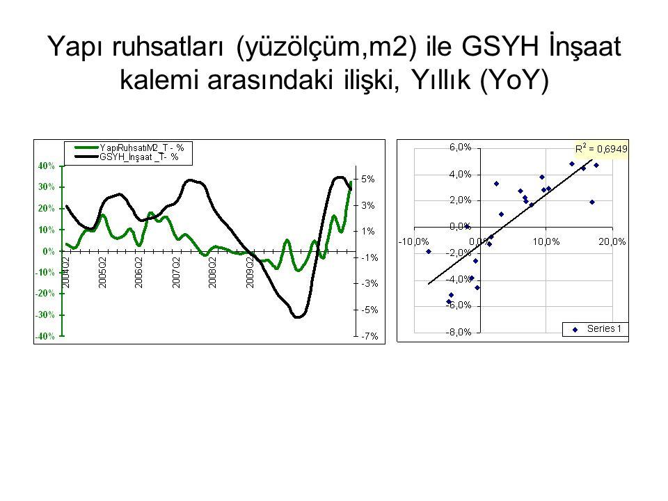 Yapı ruhsatları (yüzölçüm,m2) ile GSYH İnşaat kalemi arasındaki ilişki, Yıllık (YoY)