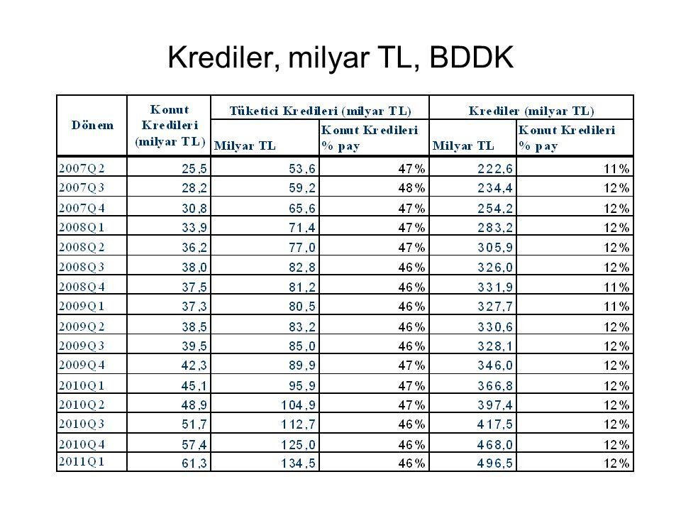 Krediler, milyar TL, BDDK