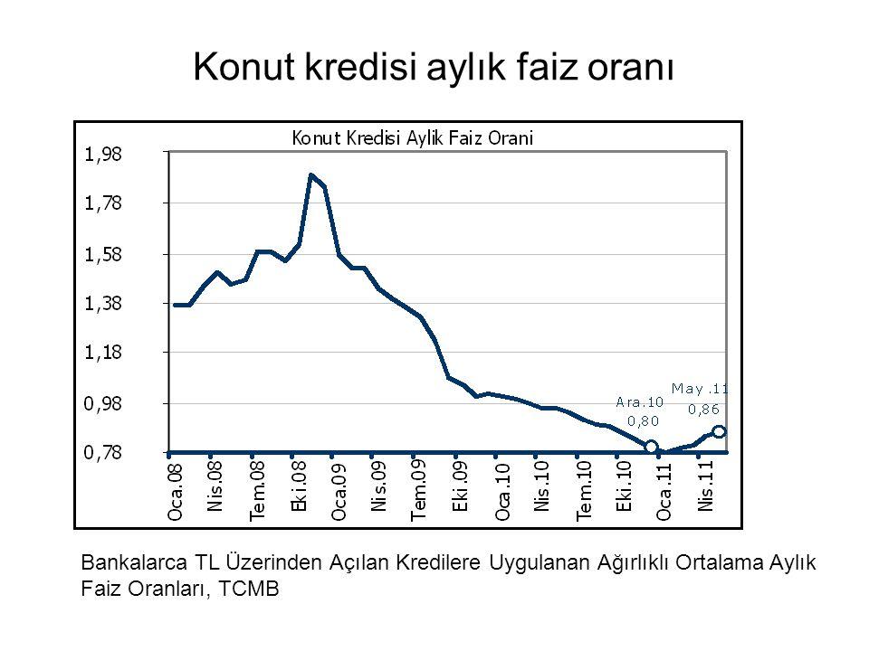 Konut kredisi aylık faiz oranı