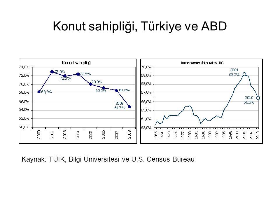 Konut sahipliği, Türkiye ve ABD