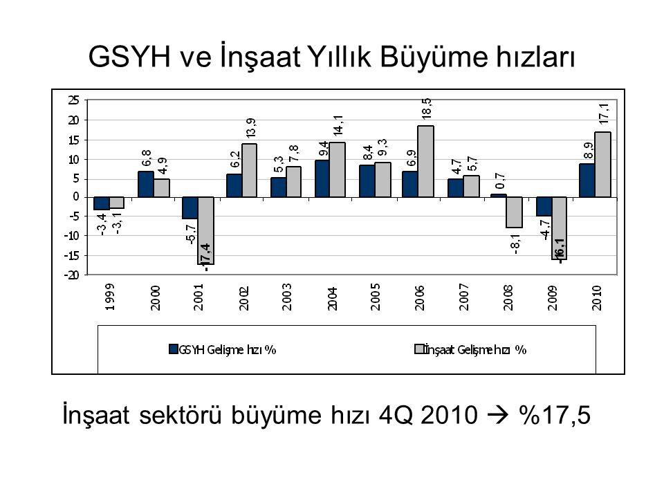 GSYH ve İnşaat Yıllık Büyüme hızları