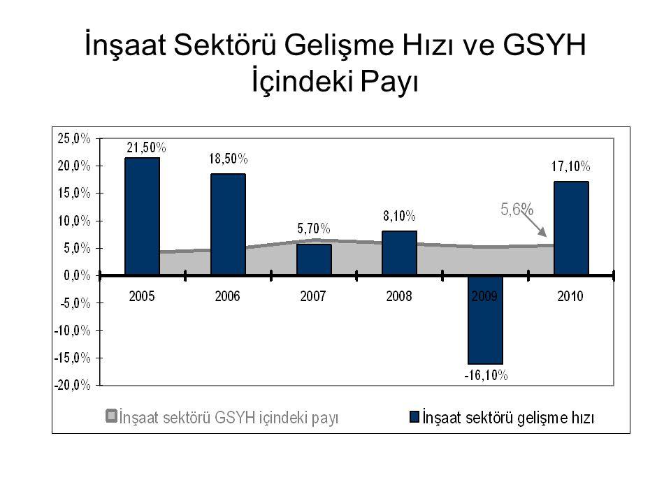 İnşaat Sektörü Gelişme Hızı ve GSYH İçindeki Payı