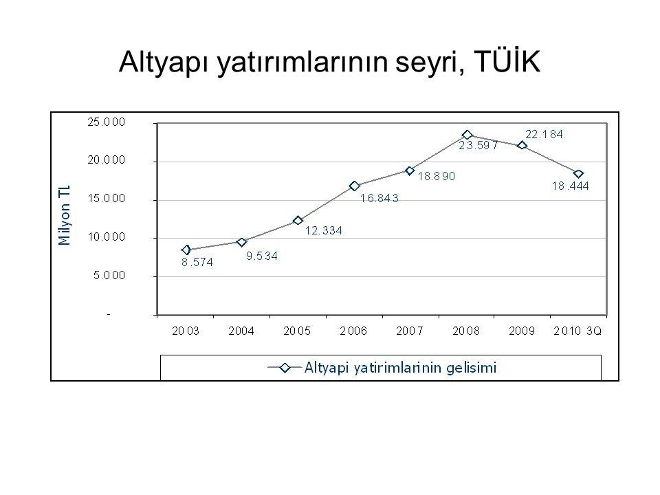 Altyapı yatırımlarının seyri, TÜİK