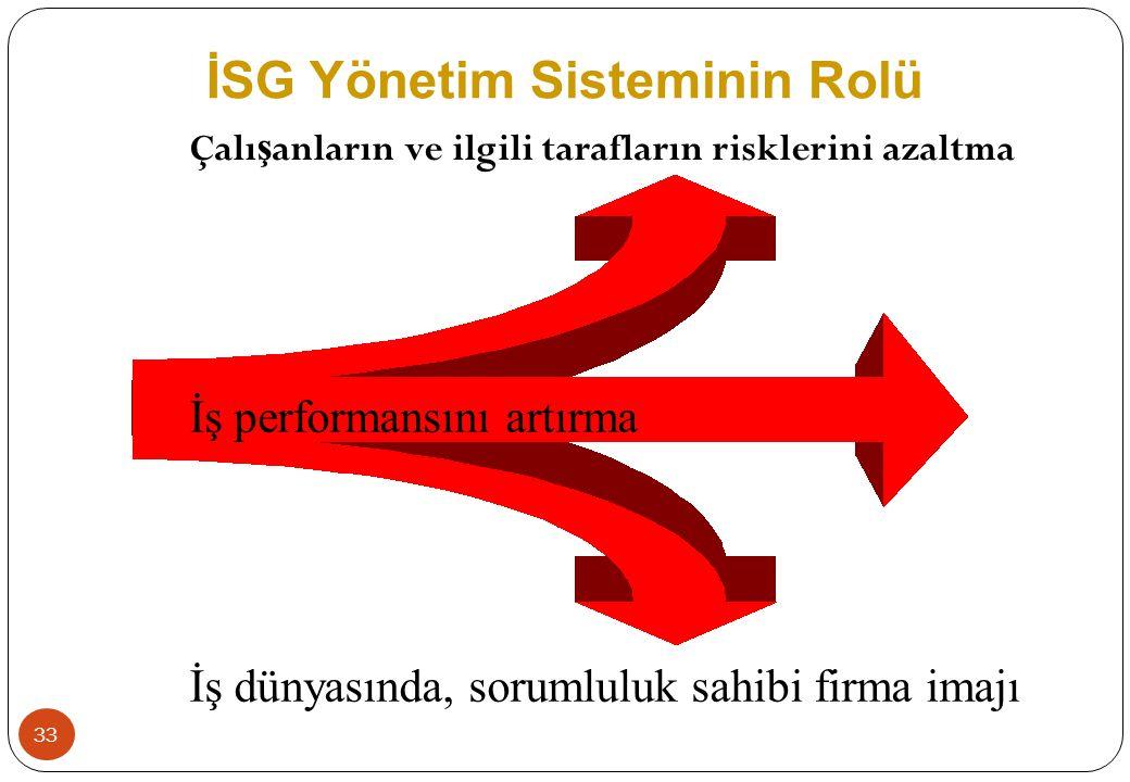 İSG Yönetim Sisteminin Rolü