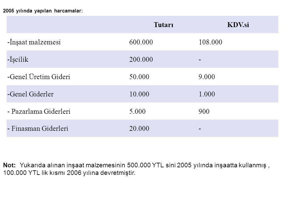 Tutarı KDV.si -İnşaat malzemesi 600.000 108.000 -İşcilik 200.000 -