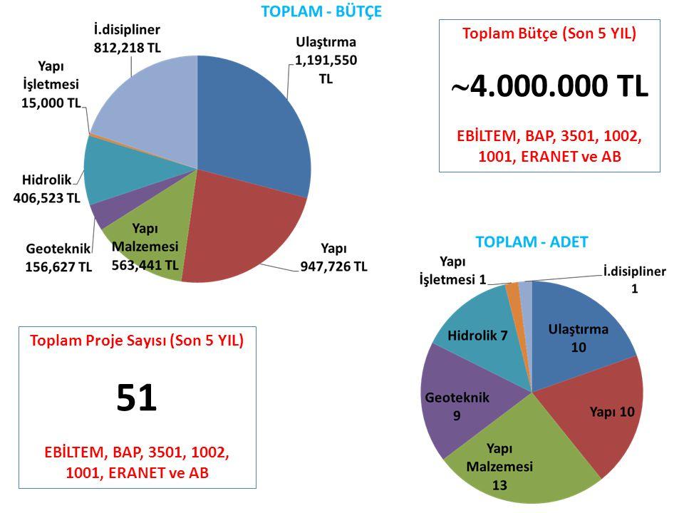 51 4.000.000 TL Toplam Bütçe (Son 5 YIL)