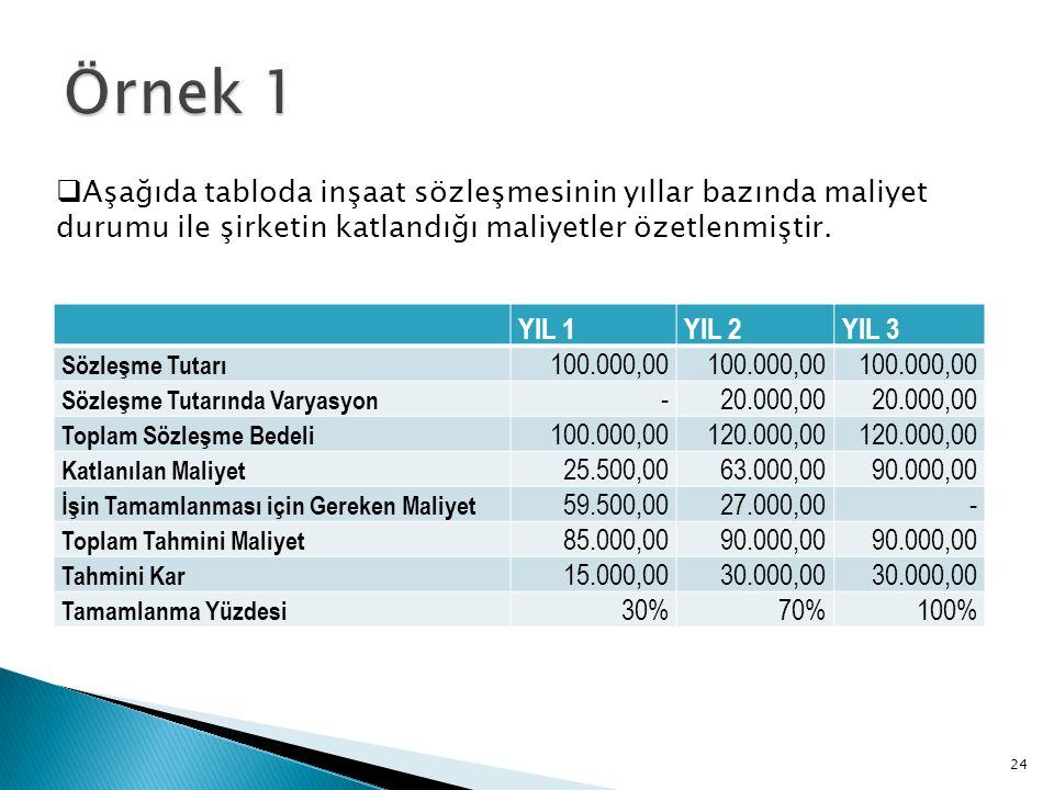 Örnek 1 Aşağıda tabloda inşaat sözleşmesinin yıllar bazında maliyet durumu ile şirketin katlandığı maliyetler özetlenmiştir.