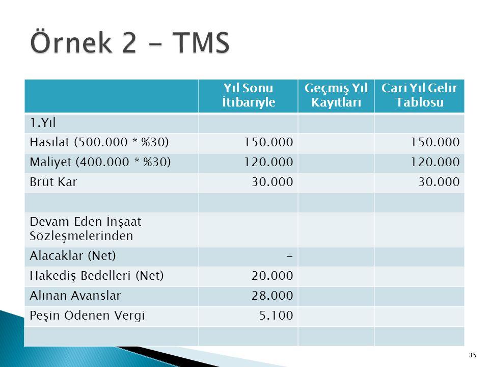 Örnek 2 - TMS Yıl Sonu İtibariyle Geçmiş Yıl Kayıtları