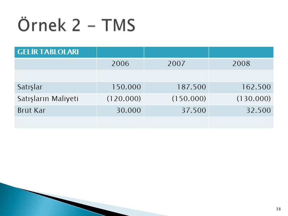 Örnek 2 - TMS GELİR TABLOLARI 2006 2007 2008 Satışlar 150.000 187.500