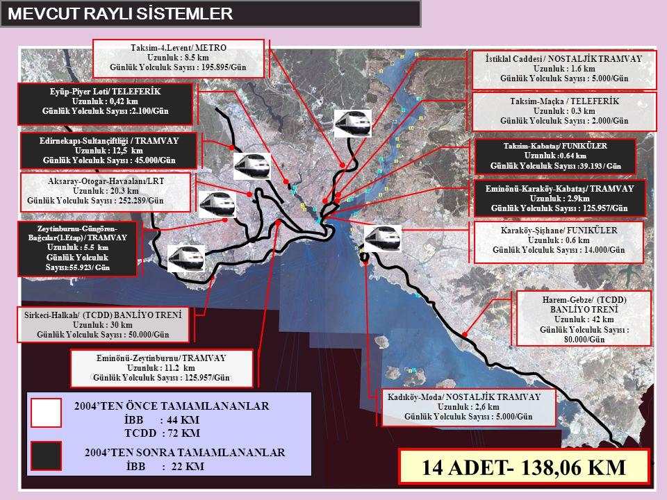 14 ADET- 138,06 KM MEVCUT RAYLI SİSTEMLER Ulaşım Planlama Müdürlüğü
