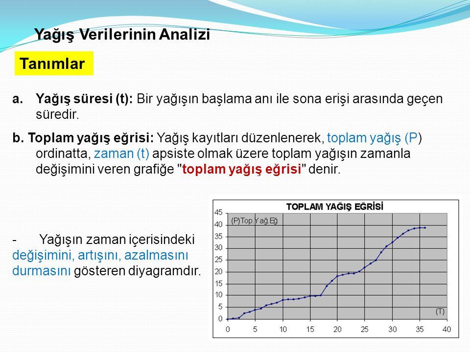 Yağış Verilerinin Analizi