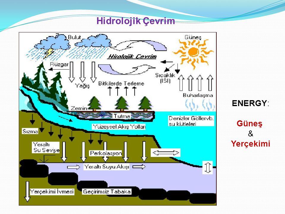Hidrolojik Çevrim ENERGY: Güneş & Yerçekimi