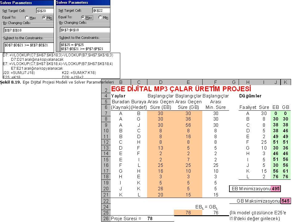 Şekil 8.19. Ege Dijital Projesi Modeli ve Solver Parameterleleri