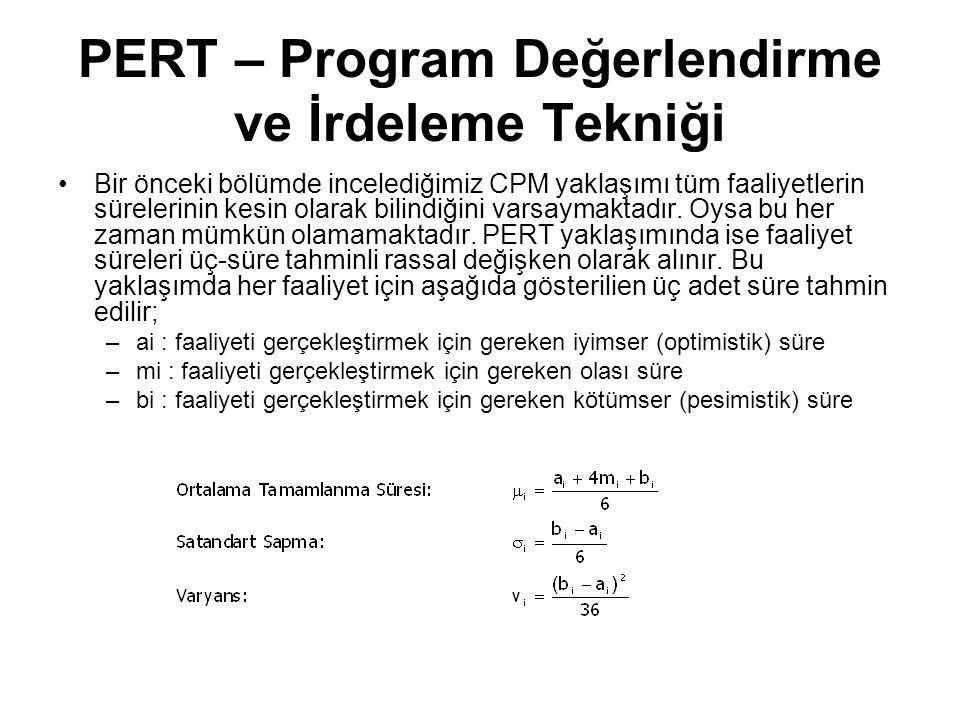 PERT – Program Değerlendirme ve İrdeleme Tekniği