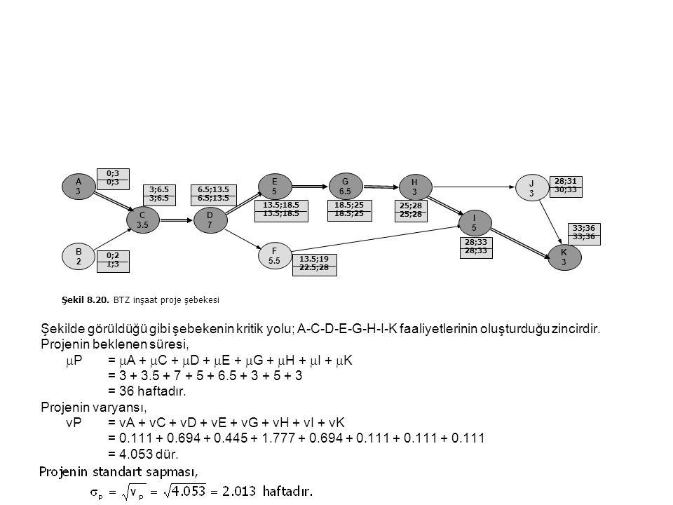 Projenin beklenen süresi, P = A + C + D + E + G + H + I + K