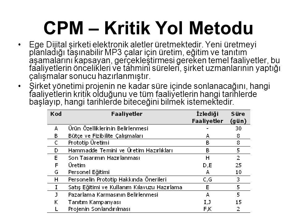 CPM – Kritik Yol Metodu