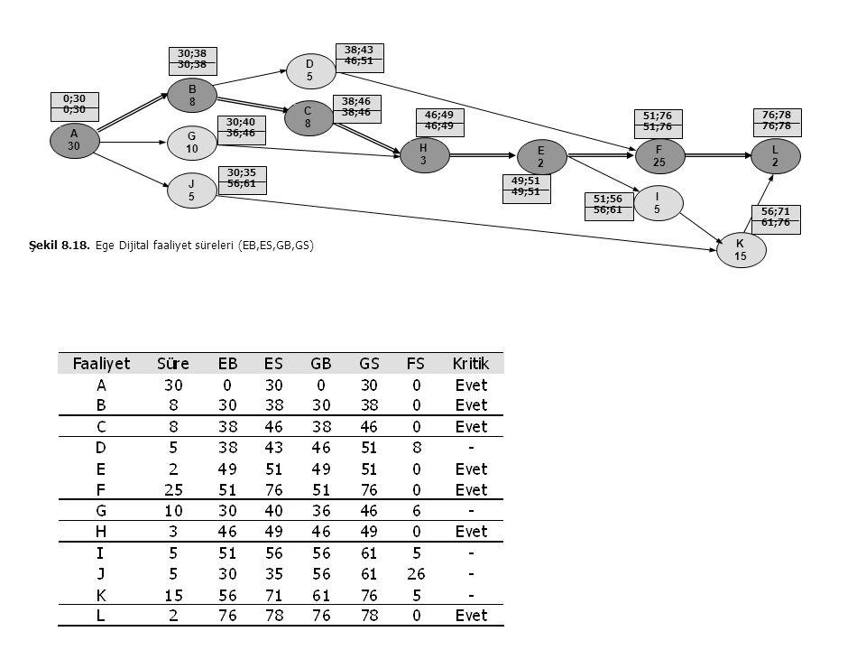 Şekil 8.18. Ege Dijital faaliyet süreleri (EB,ES,GB,GS)