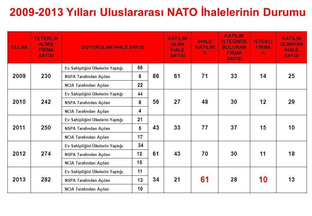2009-2013 Yılları Uluslararası NATO İhalelerinin Durumu
