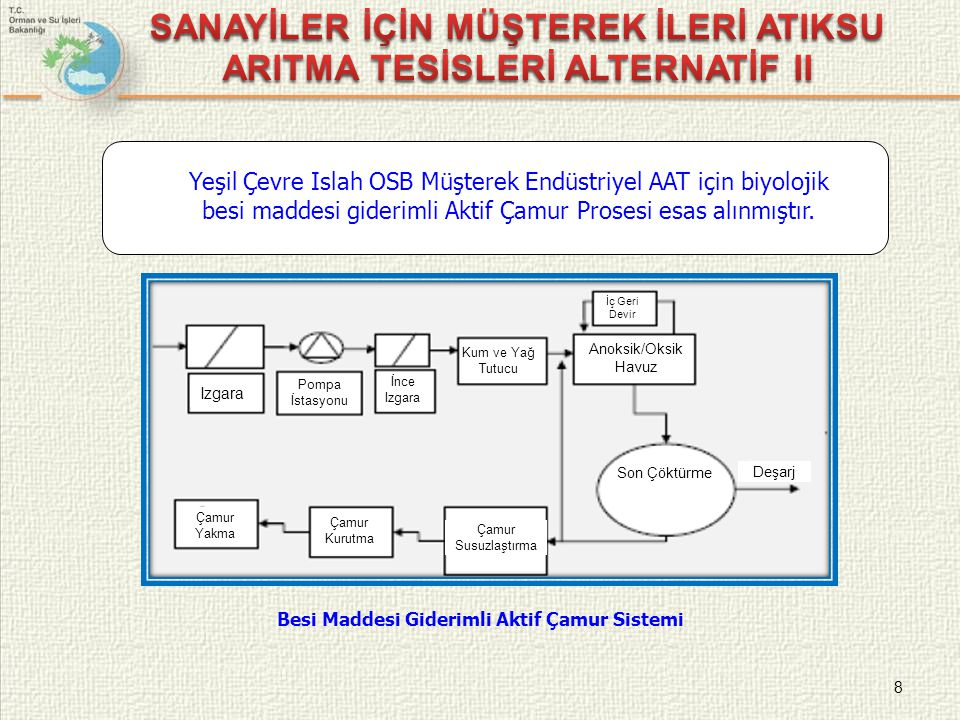 SANAYİLER İÇİN MÜŞTEREK İLERİ ATIKSU ARITMA TESİSLERİ ALTERNATİF II